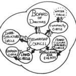 Sociocracy diagram