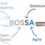 BOSSA nova in center surround by four words that make up the acronym. Beyond Budgeting, Open Space, Sociocracy and Agile